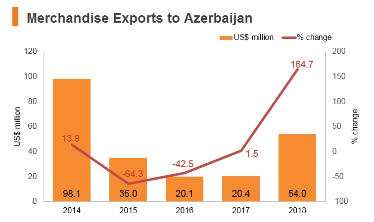 Graph: Merchandise exports to Azerbaijan