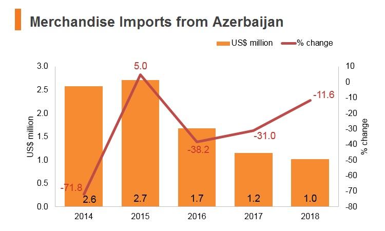 Graph: Merchandise imports from Azerbaijan
