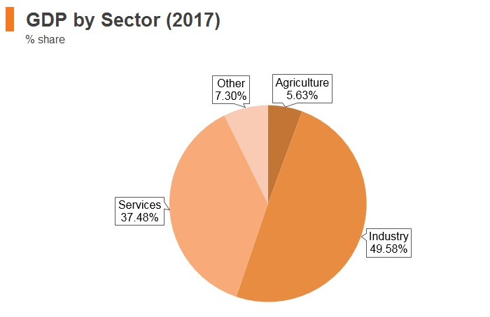 Graph: Azerbaijan GDP by sector (2017)
