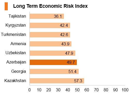 Graph: Azerbaijan long term economic risk index