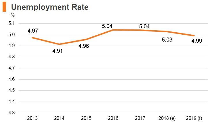 Graph: Azerbaijan unemployment rate