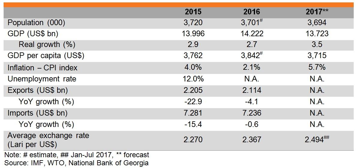 Table: Major economic indicators of Georgia