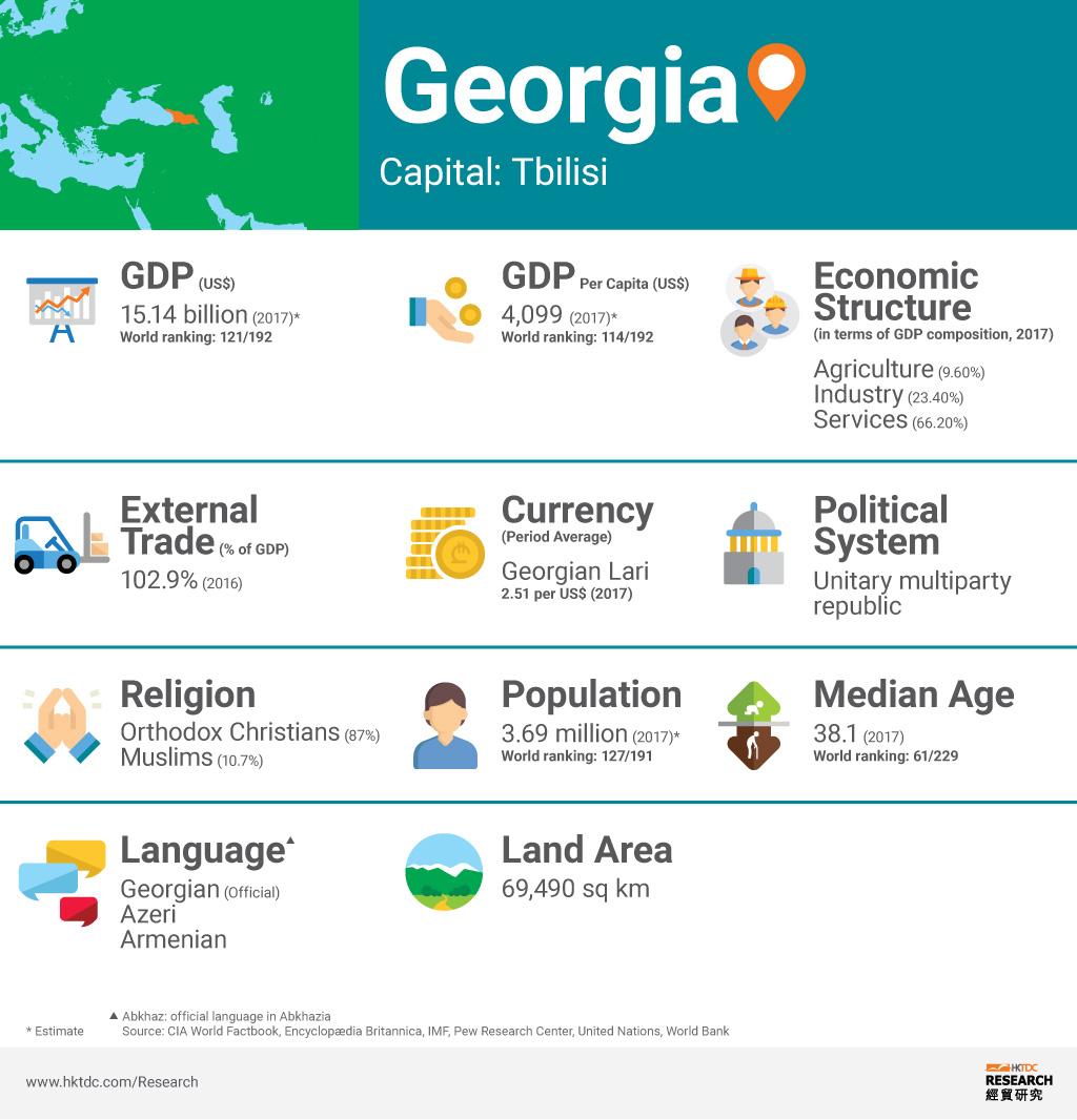 Picture: Georgia factsheet