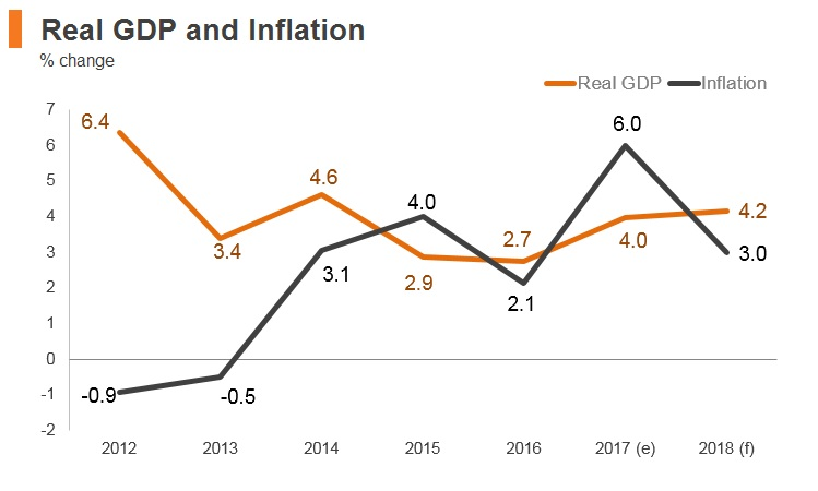 Graph: Georgia real GDP and inflation