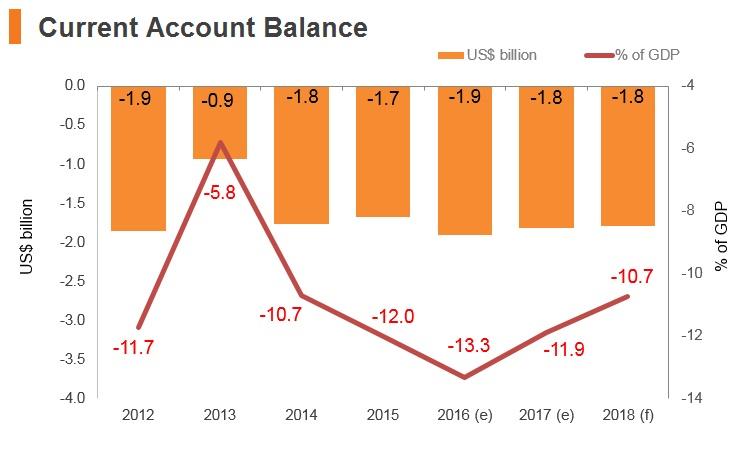 Graph: Georgia current account balance
