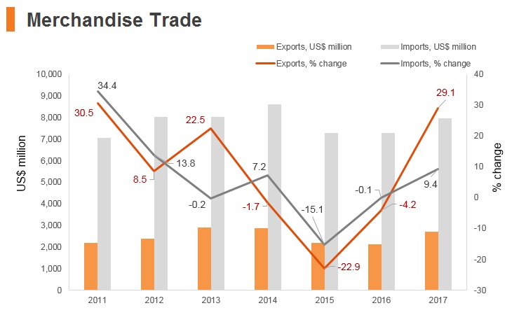 Graph: Georgia merchandise trade