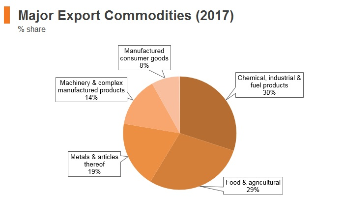 Graph: Georgia major export commodities (2017)