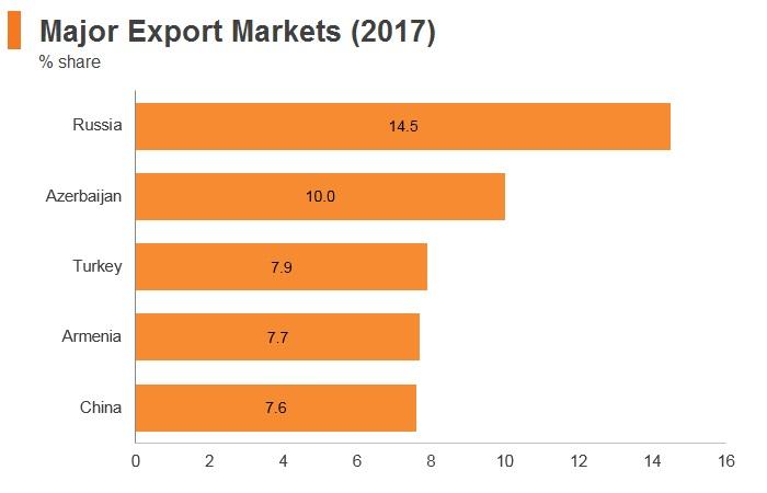 Graph: Georgia major export markets (2017)