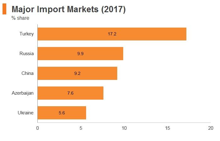 Graph: Georgia major import markets (2017)