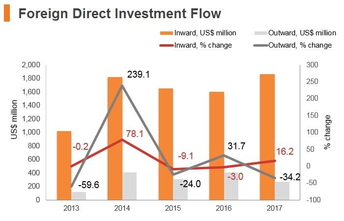 Graph: Georgia FDI flow