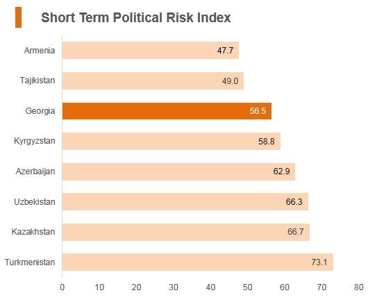 Graph: Georgia short term political risk index