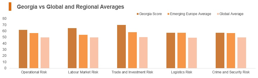 Graph: Georgia vs global and regional averages