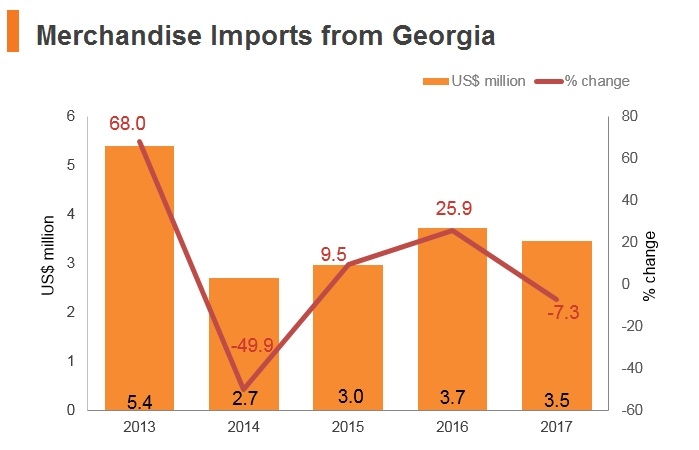 Graph: Merchandise imports from Georgia