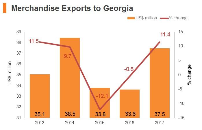 Graph: Merchandise exports to Georgia