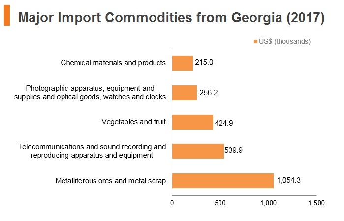 Graph: Major import commodities from Georgia (2017)