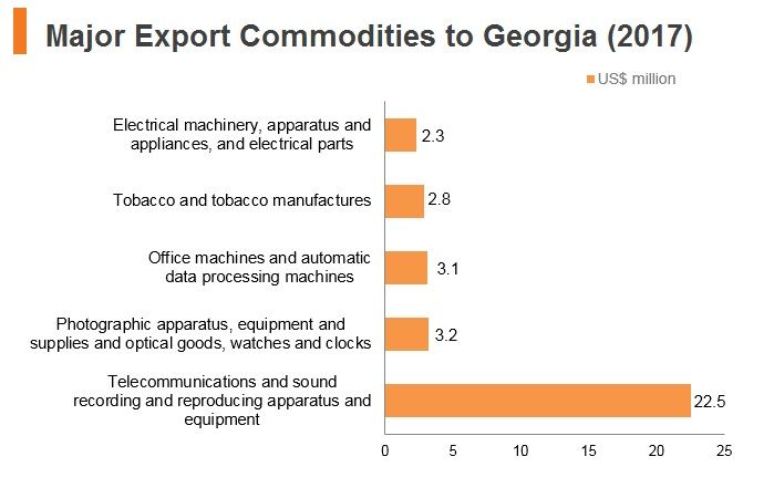 Graph: Major export commodities to Georgia (2017)