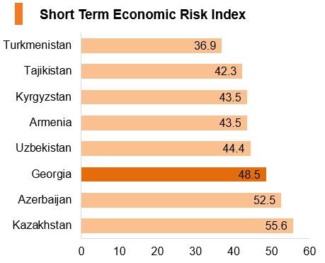 Graph: Georgia short term economic risk index
