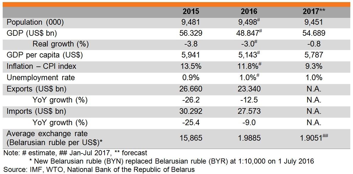 Table: Major economic indicators of Belarus