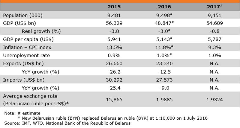 Table: Major Economic Indicators (Belarus)