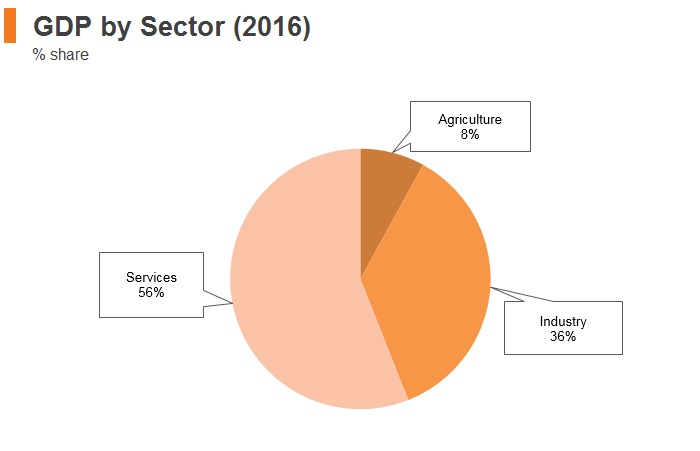 Graph: Belarus GDP by sector (2016)