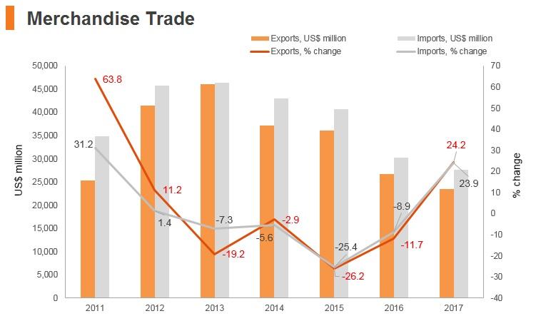 Graph: Belarus merchandise trade