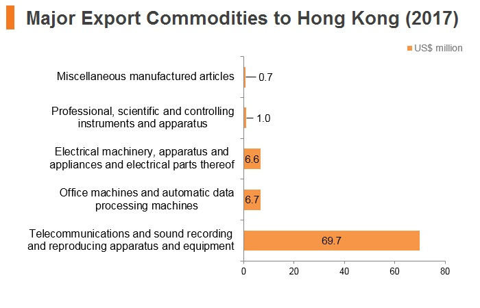 Graph: Belarus major export commodities to Hong Kong (2017)