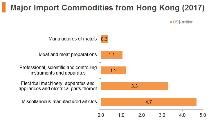 Graph: Belarus major import commodities from Hong Kong (2017)