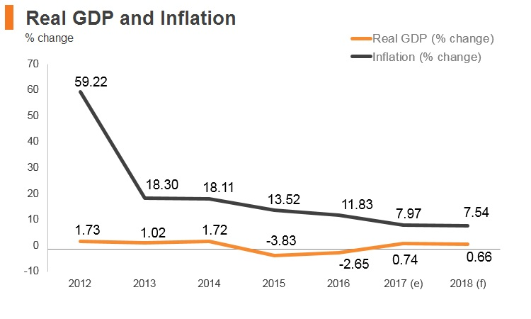 Graph: Belarus real GDP and inflation
