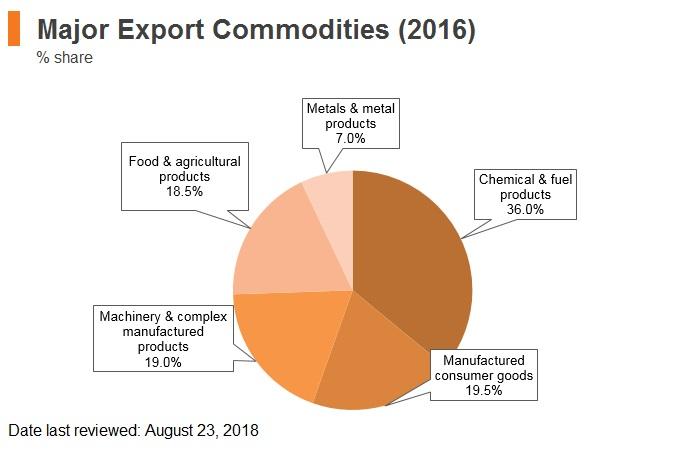 Graph: Belarus major export commodities (2016)