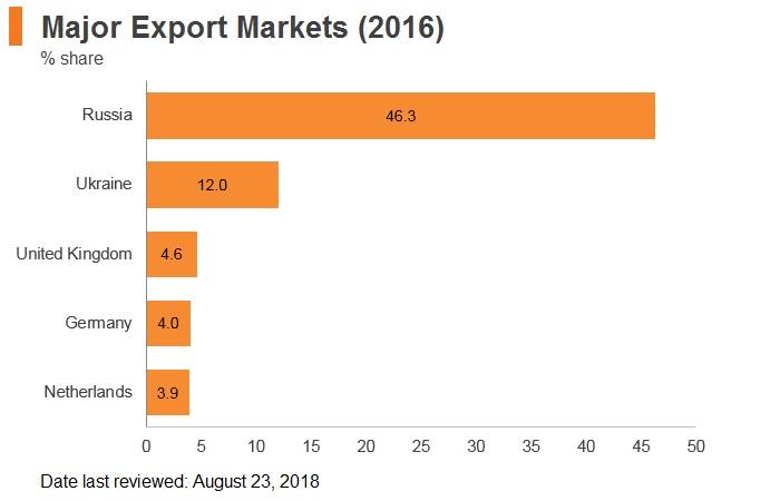 Graph: Belarus major export markets (2016)