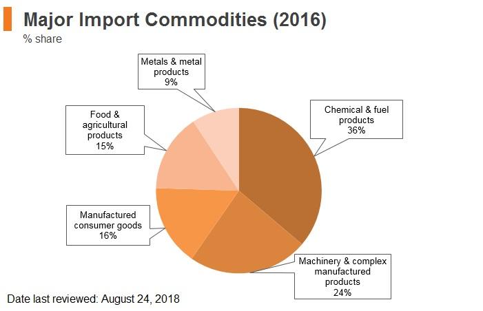 Graph: Belarus major import commodities (2016)
