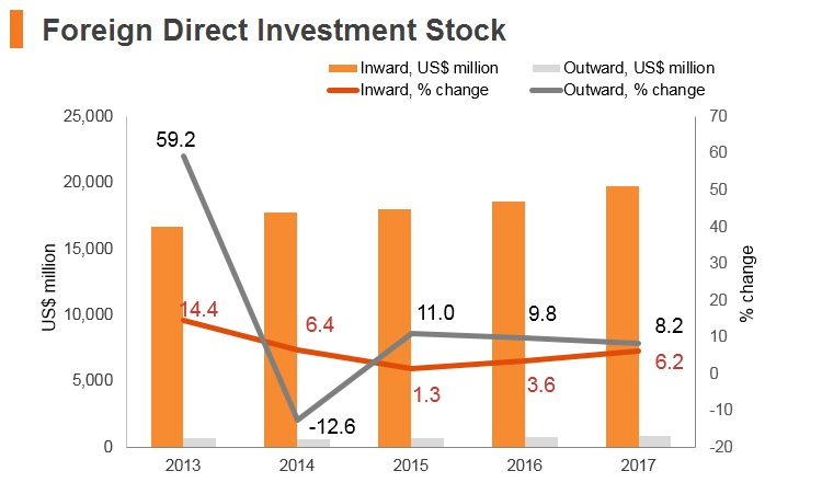 Graph: Belarus FDI stock