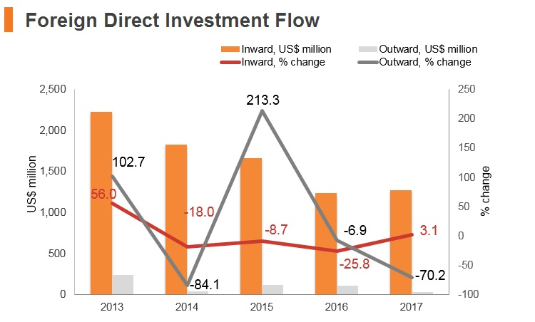 Graph: Belarus FDI flow