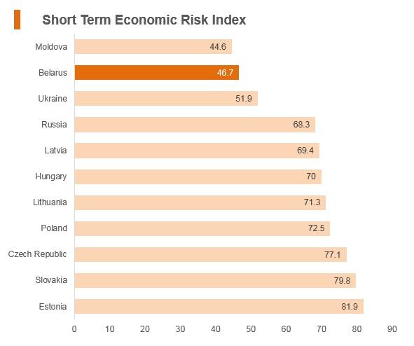 Graph: Belarus short term economic risk index