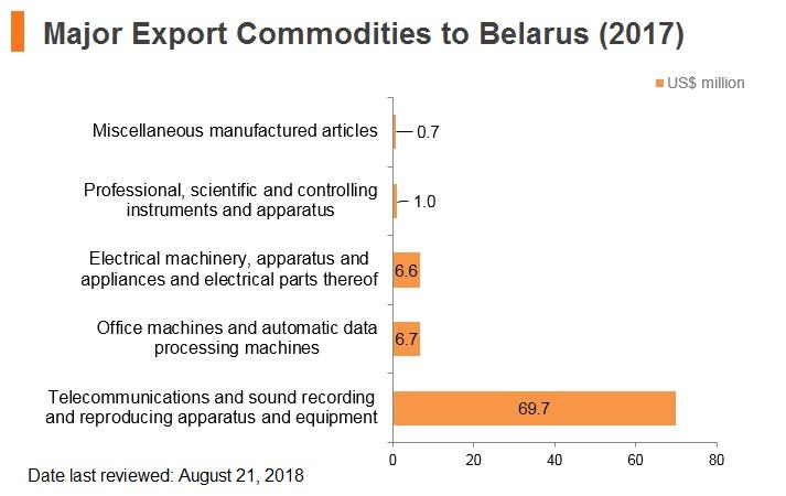 Graph: Major export commodities to Belarus (2017)
