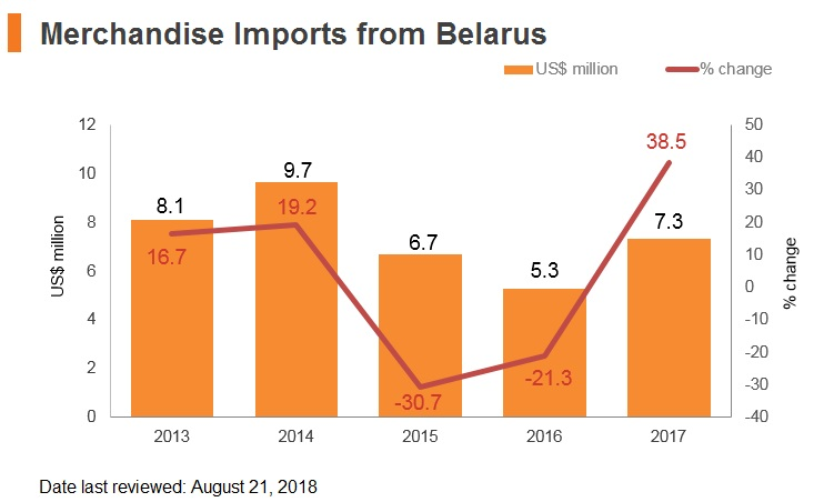 Graph: Merchandise imports from Belarus