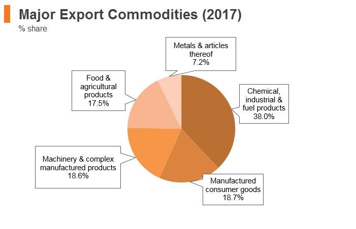 Graph: Belarus major export commodities (2017)