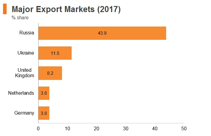 Graph: Belarus major export markets (2017)