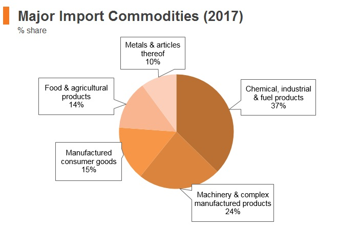 Graph: Belarus major import commodities (2017)