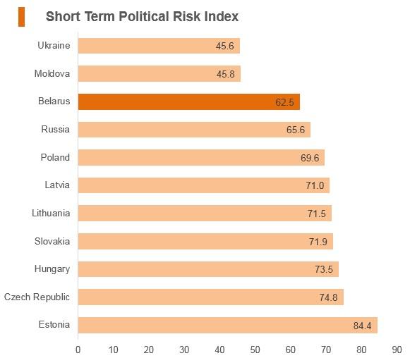 Graph: Belarus short term political risk index