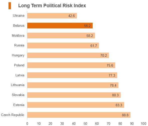 Graph: Belarus long term political risk index