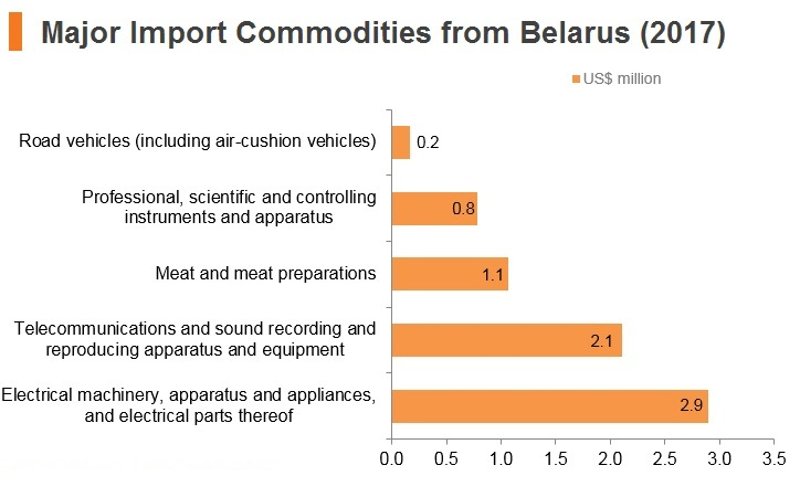 Graph: Major import commodities from Belarus (2017)