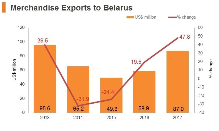 Graph: Merchandise exports to Belarus