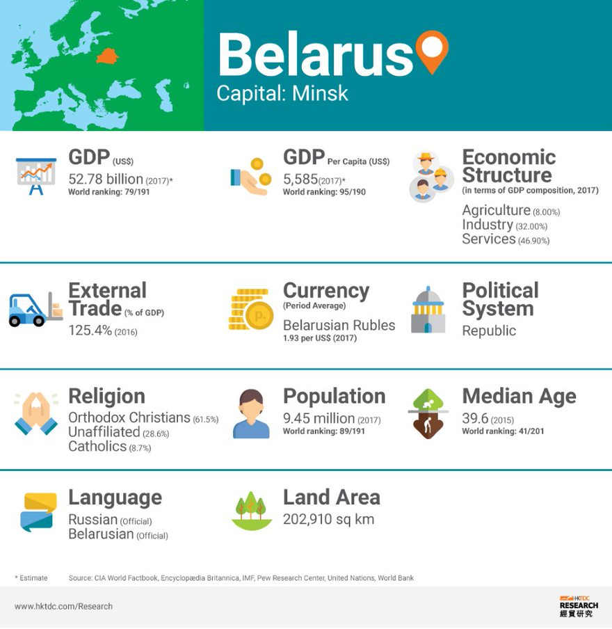 Graph: Belarus factsheet