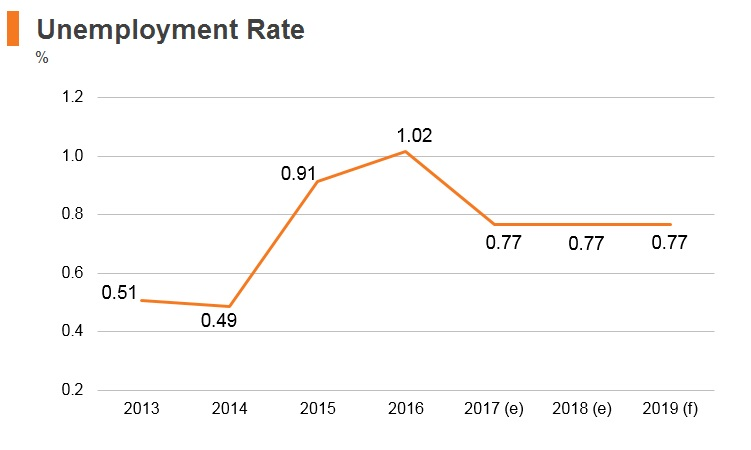 Graph: Belarus unemployment rate