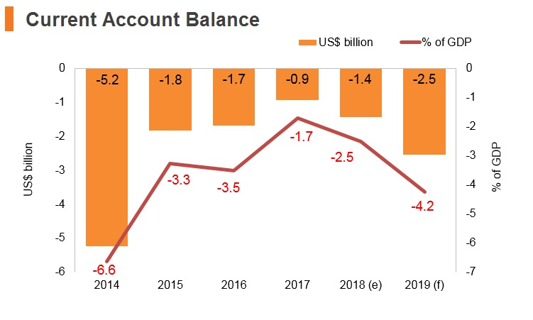 Graph: Belarus current account balance