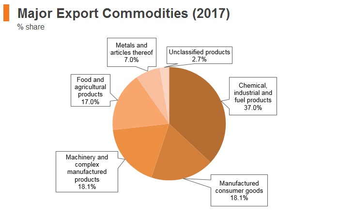 Graph: Belarus major export commodities (2017)