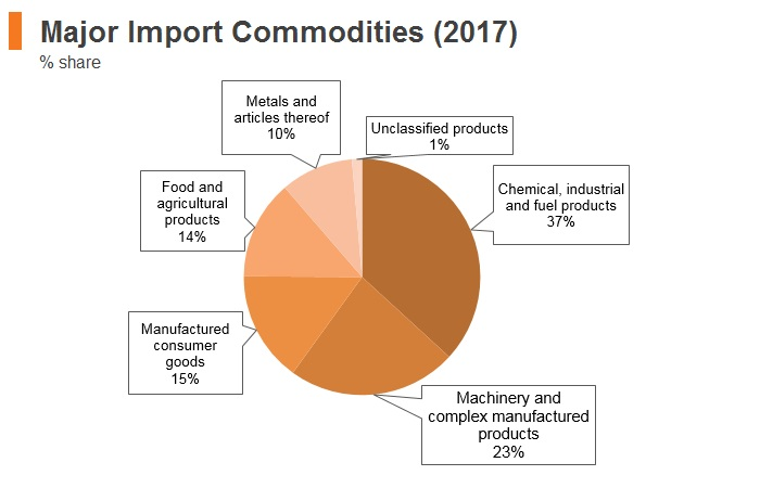 Graph: Belarus major import commodities (2017)