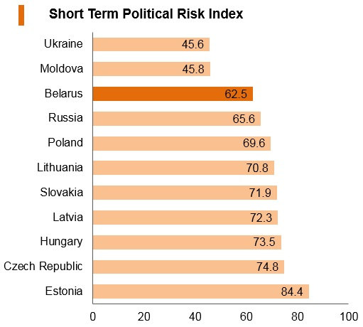 Graph: Belarus short term political risk index