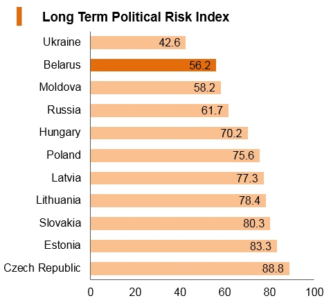 Graph: Belarus long term political risk index